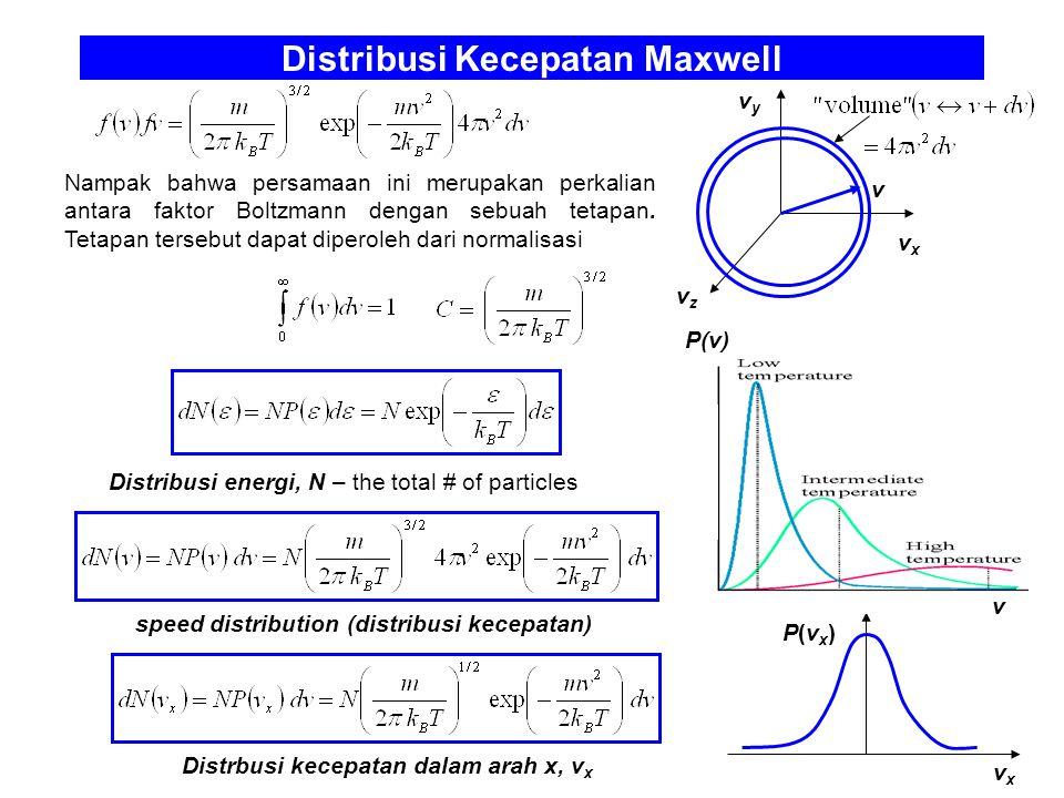 Distribusi Kecepatan Maxwell