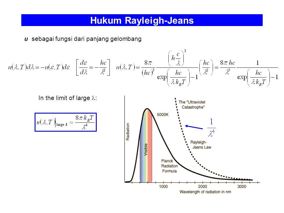 Hukum Rayleigh-Jeans u sebagai fungsi dari panjang gelombang