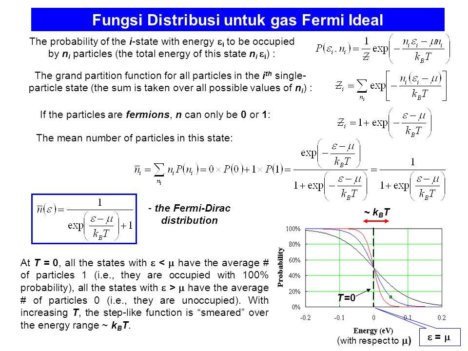 Fungsi Distribusi untuk gas Fermi Ideal
