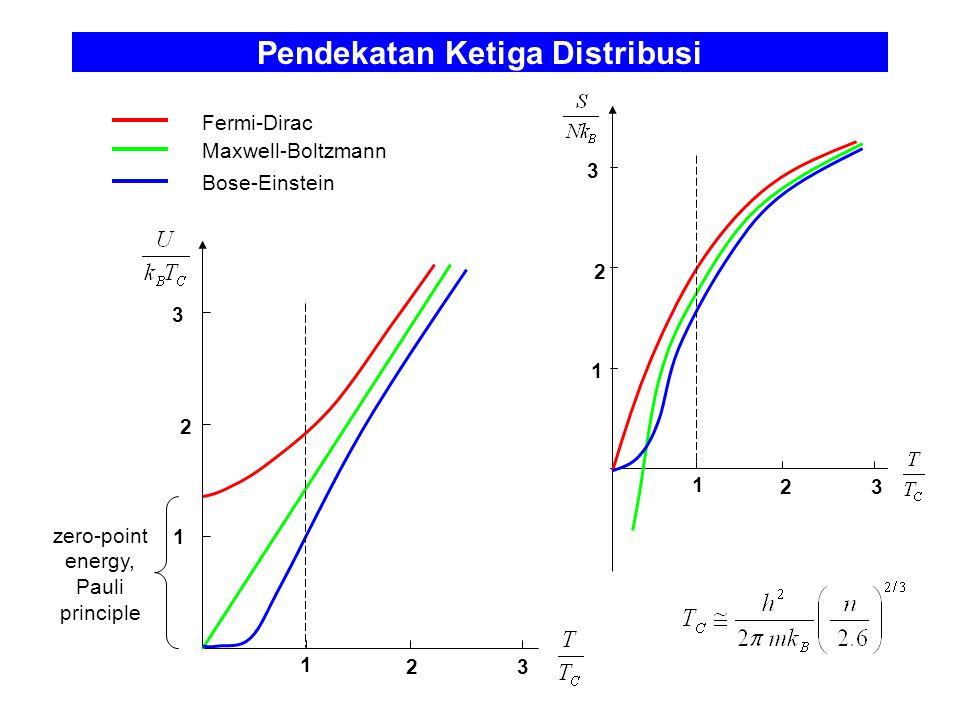 Pendekatan Ketiga Distribusi