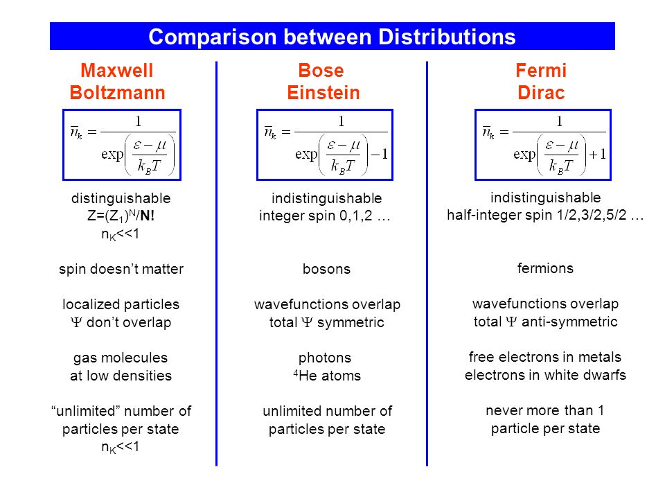 Comparison between Distributions