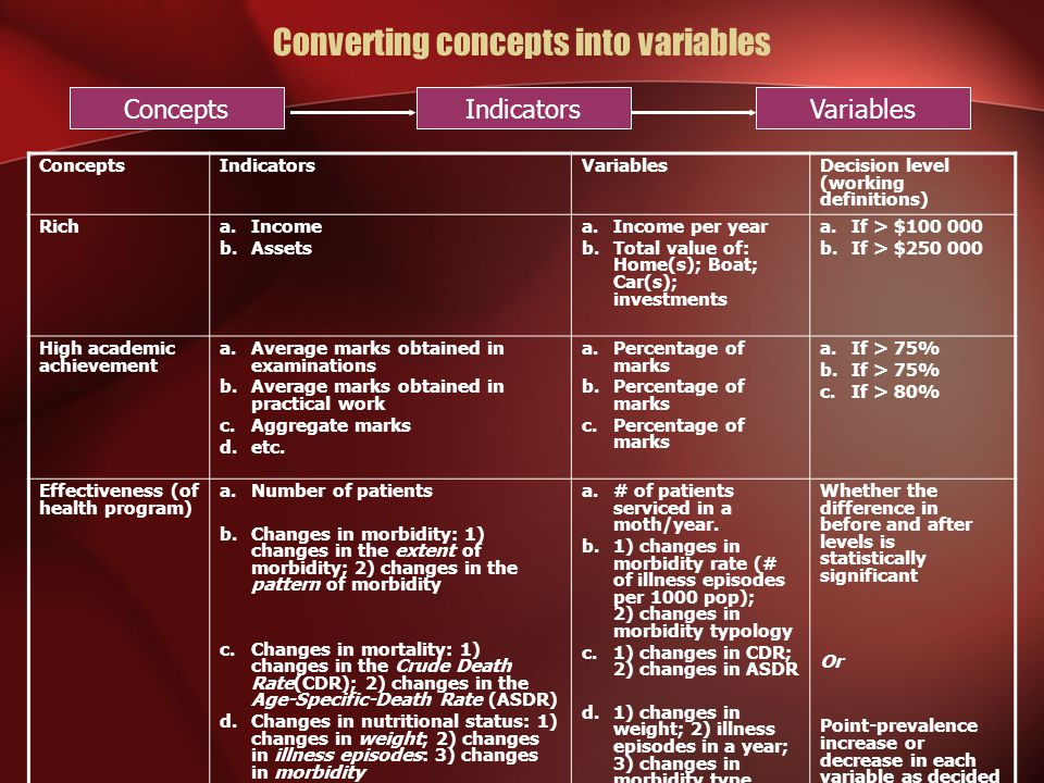 Converting concepts into variables