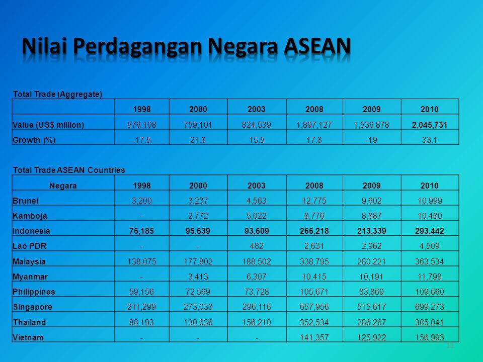 Nilai Perdagangan Negara ASEAN