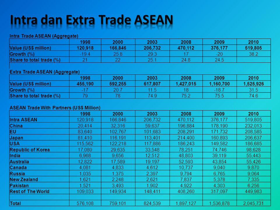 Intra dan Extra Trade ASEAN