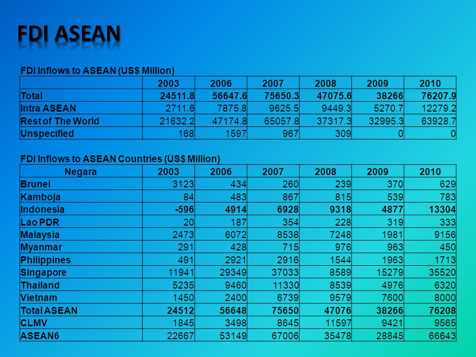 FDI ASEAN FDI Inflows to ASEAN (US$ Million) 2003 2006 2007 2008 2009