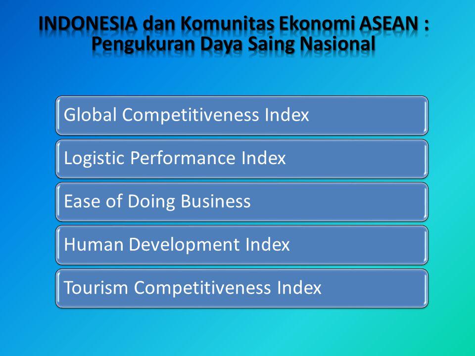 INDONESIA dan Komunitas Ekonomi ASEAN : Pengukuran Daya Saing Nasional