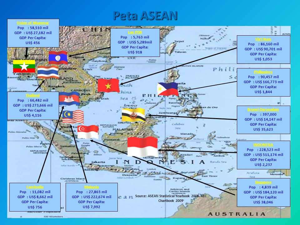 Source: ASEAN Statistical Yearbook 2008, AEC Chartbook 2009