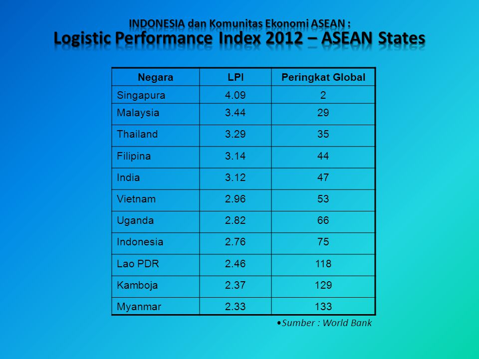 Logistic Performance Index 2012 – ASEAN States