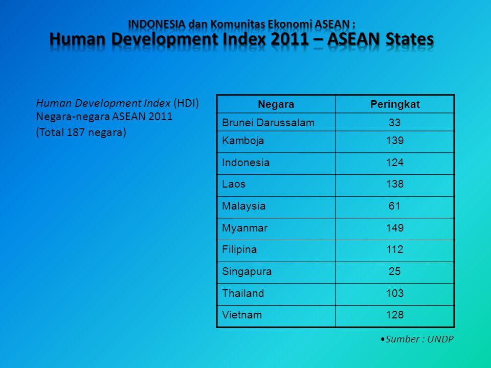 Human Development Index 2011 – ASEAN States