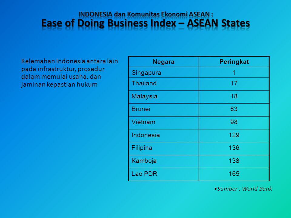 Ease of Doing Business Index – ASEAN States