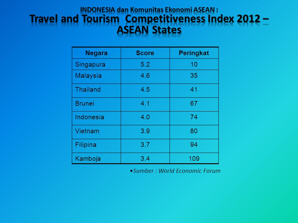 Travel and Tourism Competitiveness Index 2012 – ASEAN States