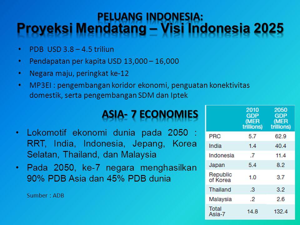 Proyeksi Mendatang – Visi Indonesia 2025