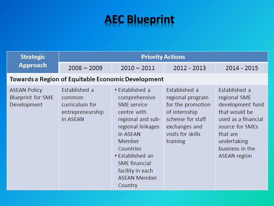 AEC Blueprint Strategic Approach Priority Actions 2008 – 2009