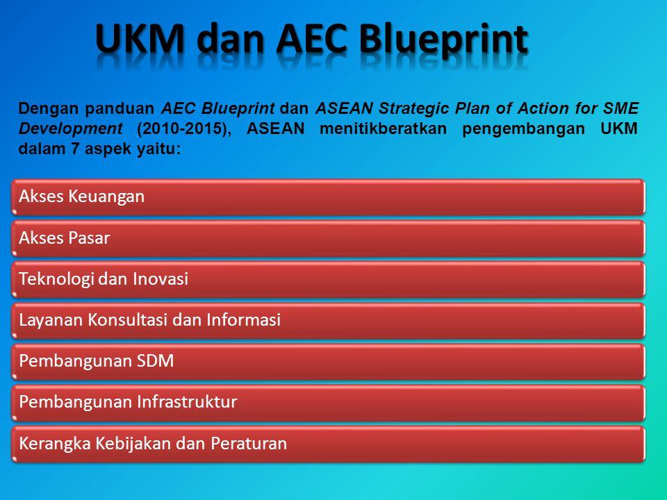 UKM dan AEC Blueprint