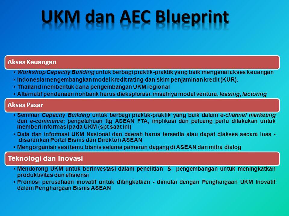 UKM dan AEC Blueprint Akses Keuangan
