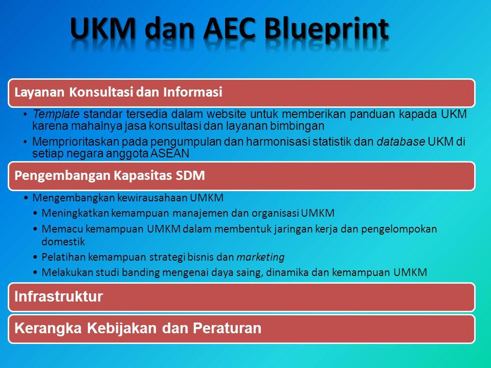 UKM dan AEC Blueprint Layanan Konsultasi dan Informasi