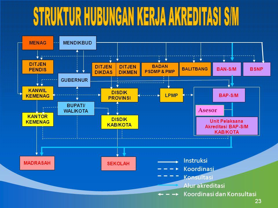 Unit Pelaksana Akreditasi BAP-S/M KAB/KOTA