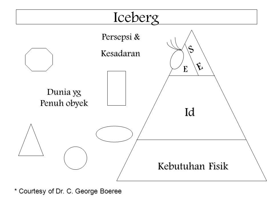 Iceberg Id S E Kebutuhan Fisik Persepsi & Kesadaran E