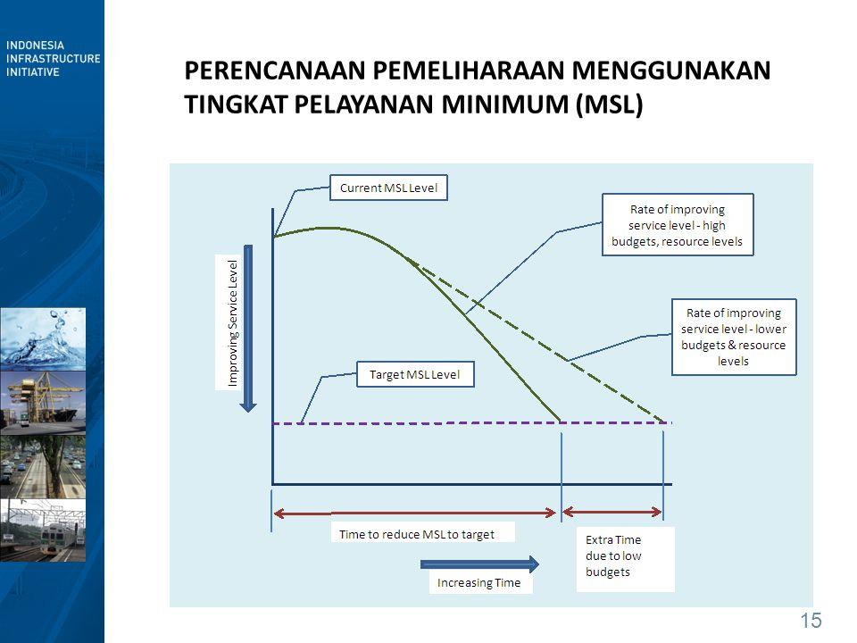 PERENCANAAN PEMELIHARAAN MENGGUNAKAN TINGKAT PELAYANAN MINIMUM (MSL)