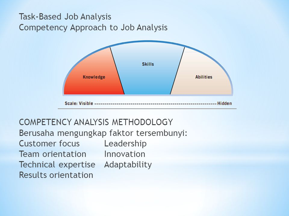 Task-Based Job Analysis Competency Approach to Job Analysis COMPETENCY ANALYSIS METHODOLOGY Berusaha mengungkap faktor tersembunyi: Customer focus Leadership Team orientation Innovation Technical expertise Adaptability Results orientation