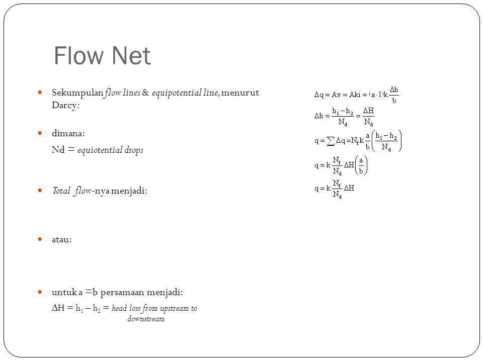 Flow Net Sekumpulan flow lines & equipotential line, menurut Darcy: