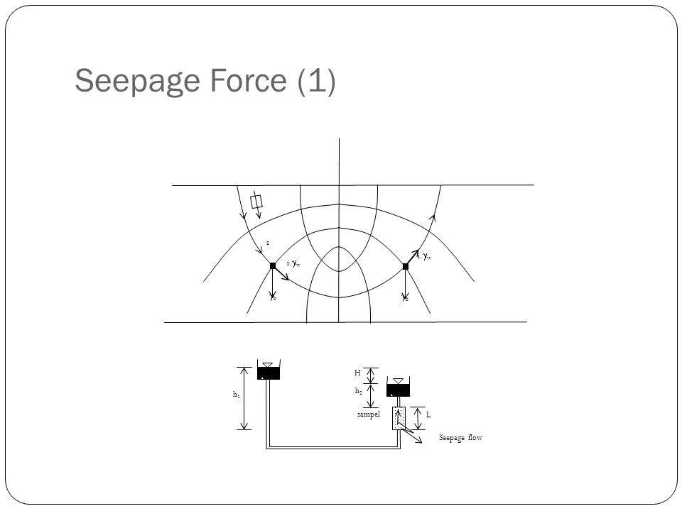 Seepage Force (1) s gb igw h1 h2 H L sampel Seepage flow