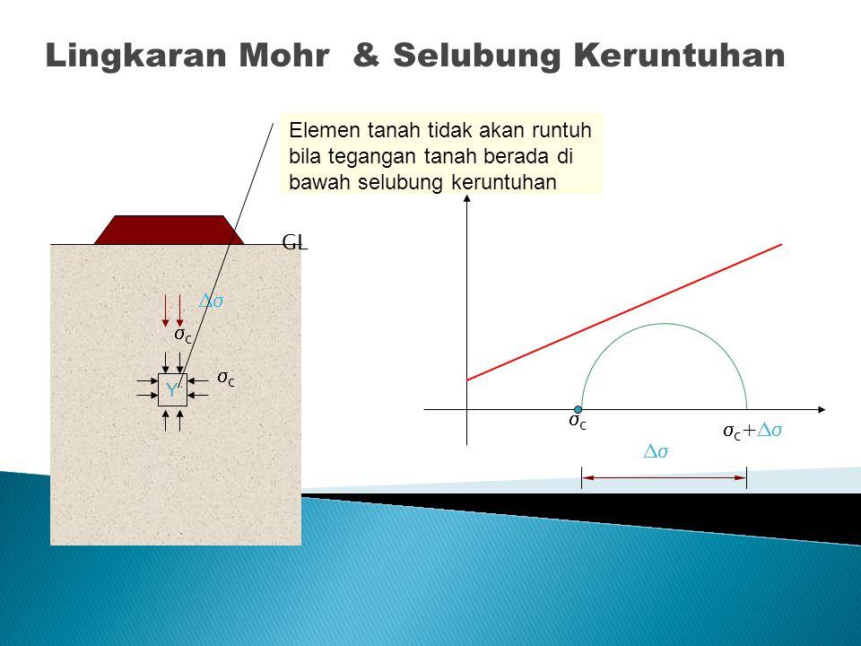 Lingkaran Mohr & Selubung Keruntuhan