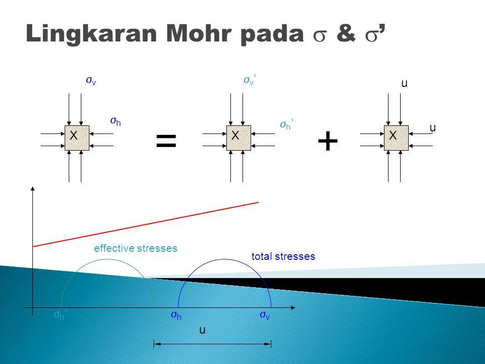 = + Lingkaran Mohr pada  & ' v h v' h' u X X X v h v' h' u