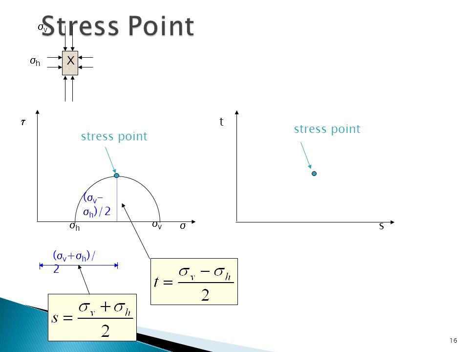 Stress Point v h X  t stress point stress point (v-h)/2 v h  s