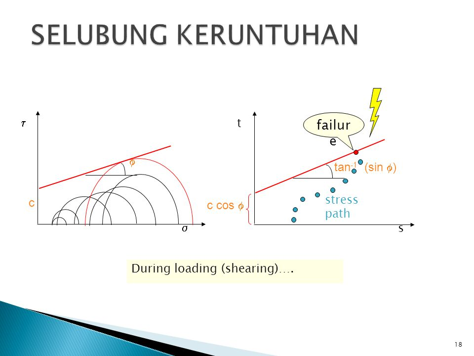 SELUBUNG KERUNTUHAN failure  t  tan-1 (sin ) stress path c c cos 
