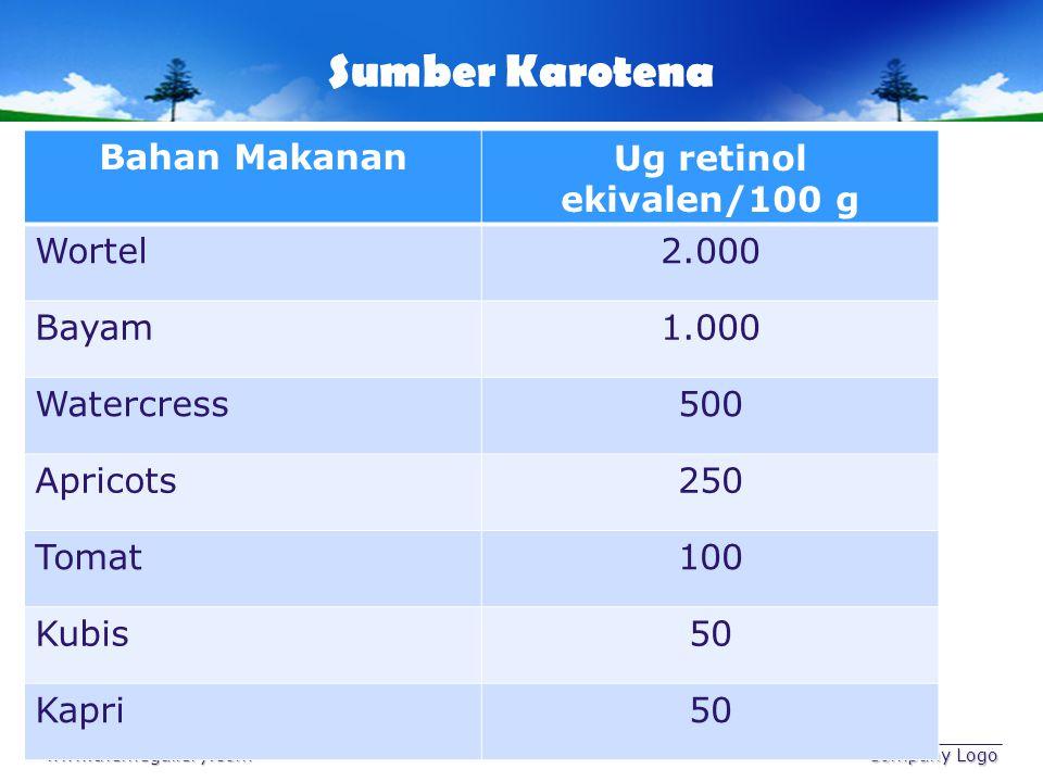 Sumber Karotena Bahan Makanan Ug retinol ekivalen/100 g Wortel 2.000