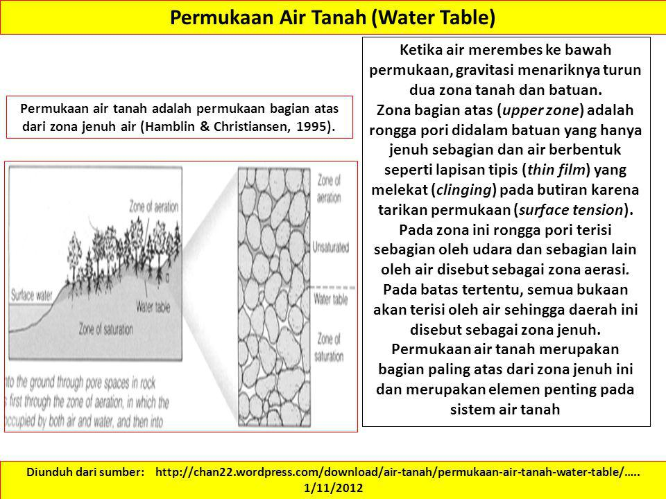 Permukaan Air Tanah (Water Table)