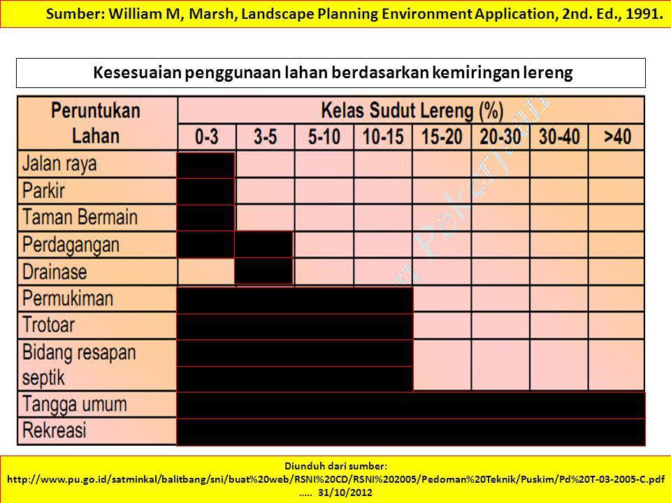 Kesesuaian penggunaan lahan berdasarkan kemiringan lereng
