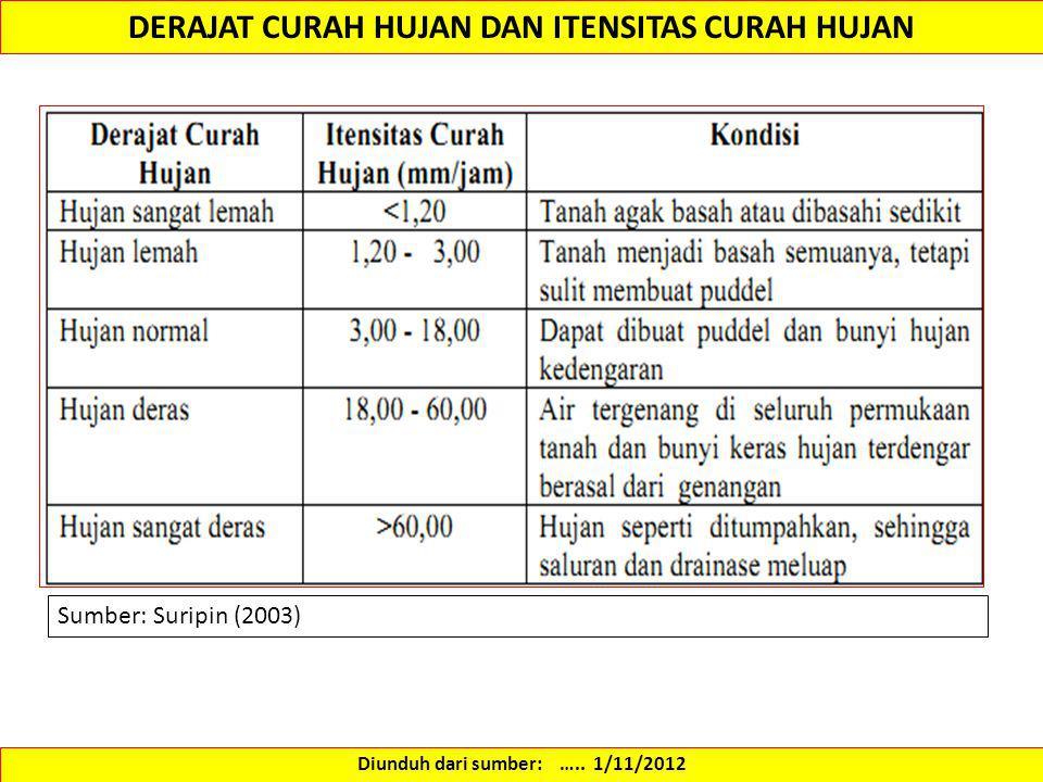 DERAJAT CURAH HUJAN DAN ITENSITAS CURAH HUJAN