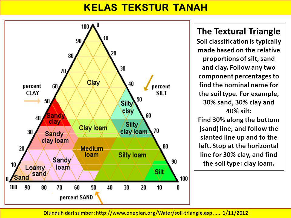 KELAS TEKSTUR TANAH The Textural Triangle
