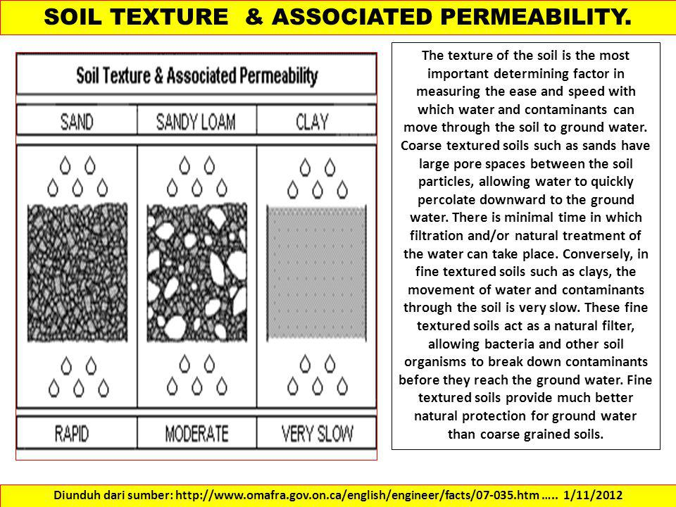 SOIL TEXTURE & ASSOCIATED PERMEABILITY.