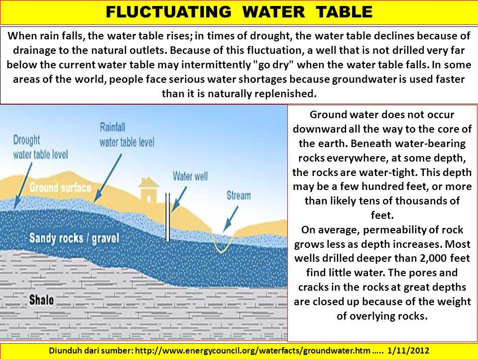 FLUCTUATING WATER TABLE