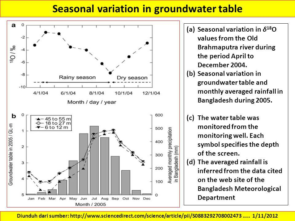 Seasonal variation in groundwater table