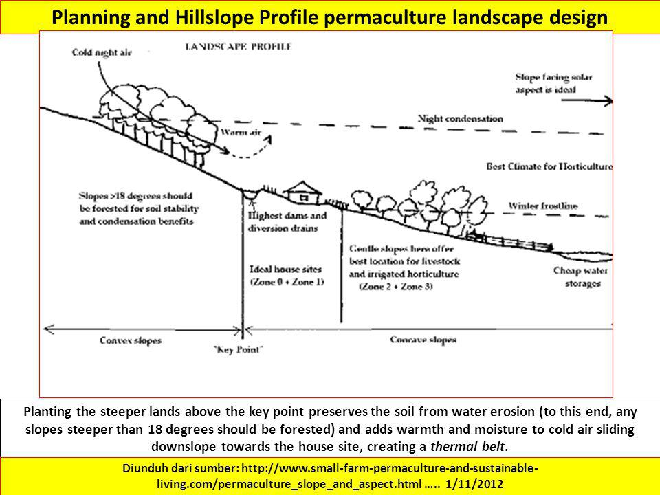 Planning and Hillslope Profile permaculture landscape design