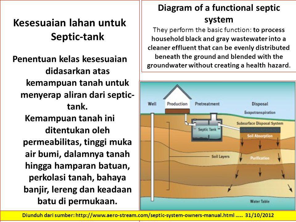 Kesesuaian lahan untuk Septic-tank