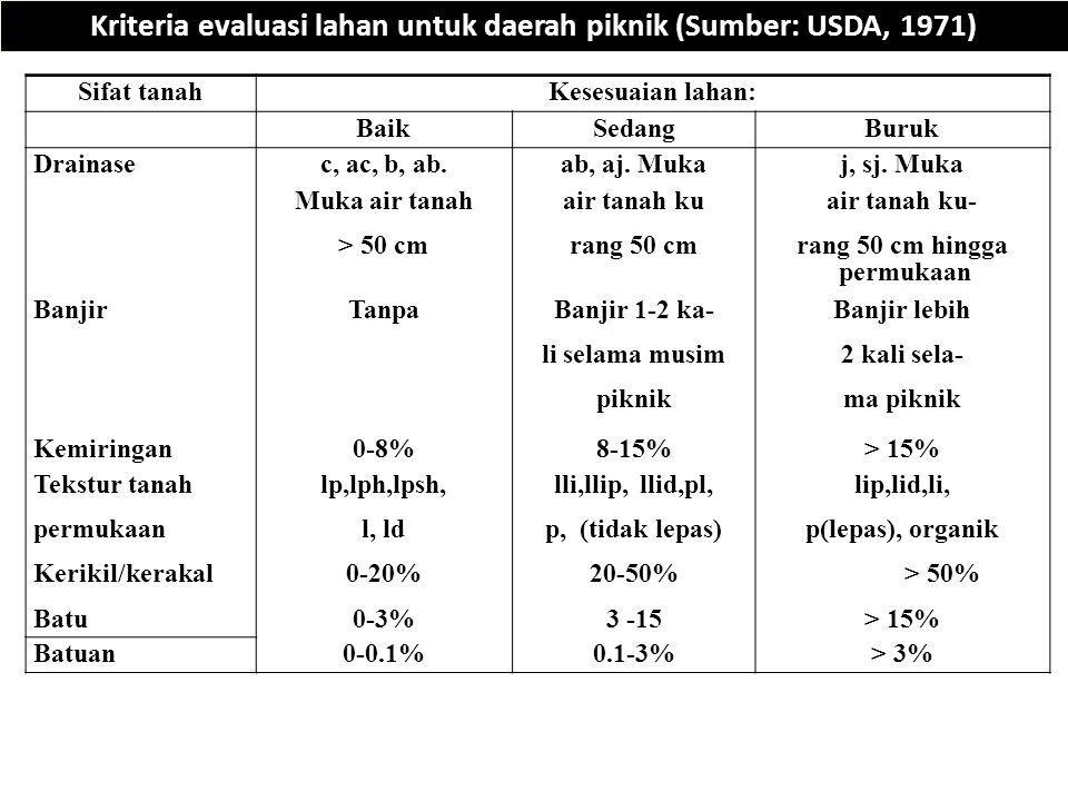 Kriteria evaluasi lahan untuk daerah piknik (Sumber: USDA, 1971)