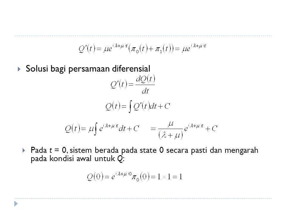 Solusi bagi persamaan diferensial