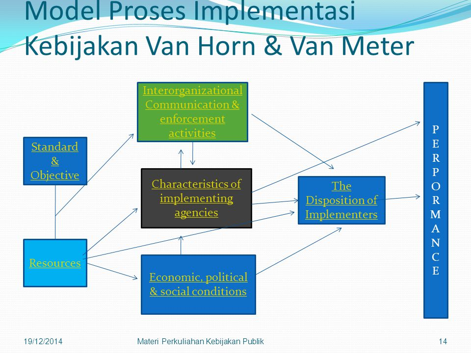 Model Proses Implementasi Kebijakan Van Horn & Van Meter