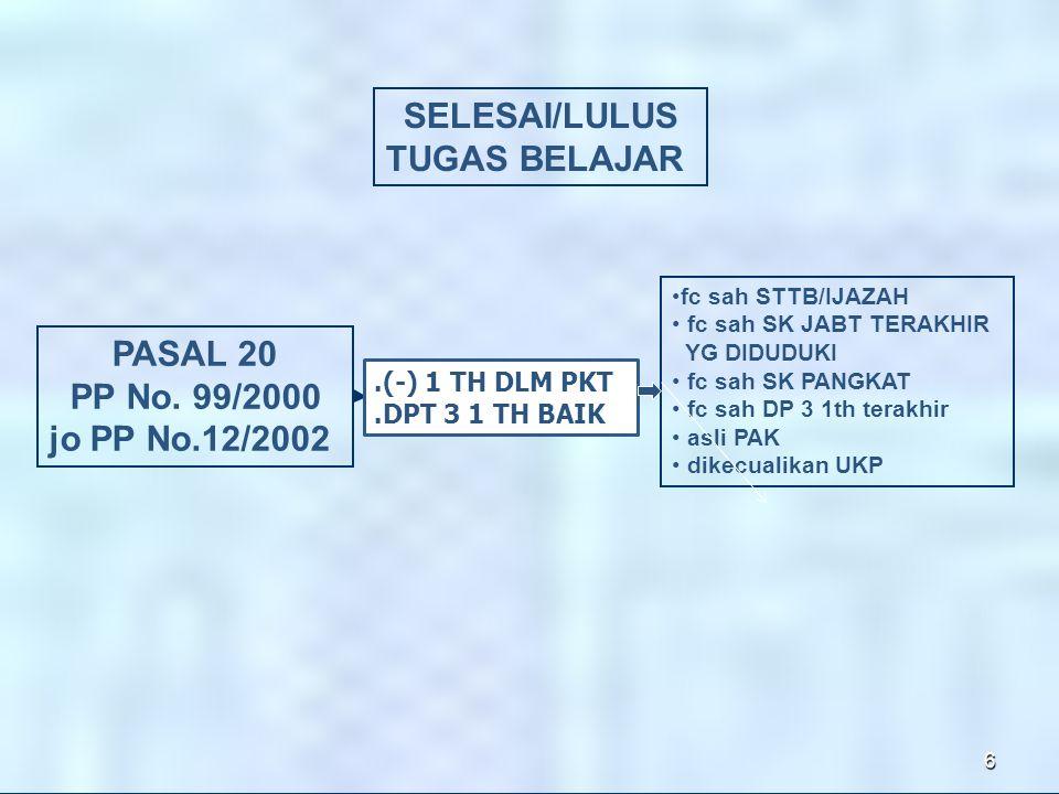SELESAI/LULUS TUGAS BELAJAR PASAL 20 PP No. 99/2000 jo PP No.12/2002