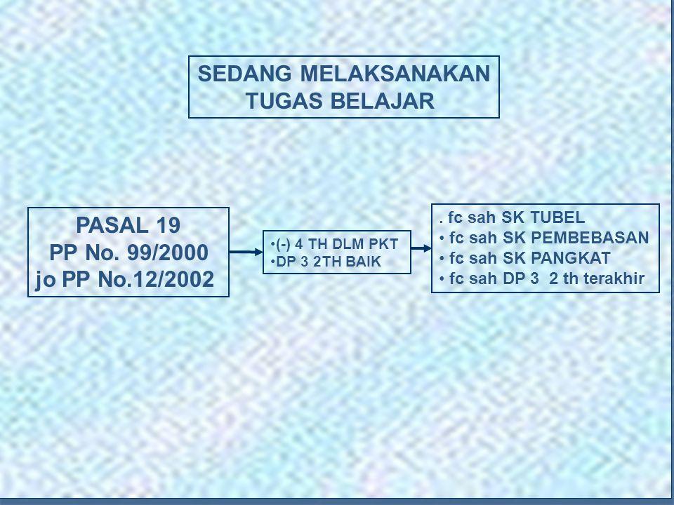 SEDANG MELAKSANAKAN TUGAS BELAJAR PASAL 19 PP No. 99/2000