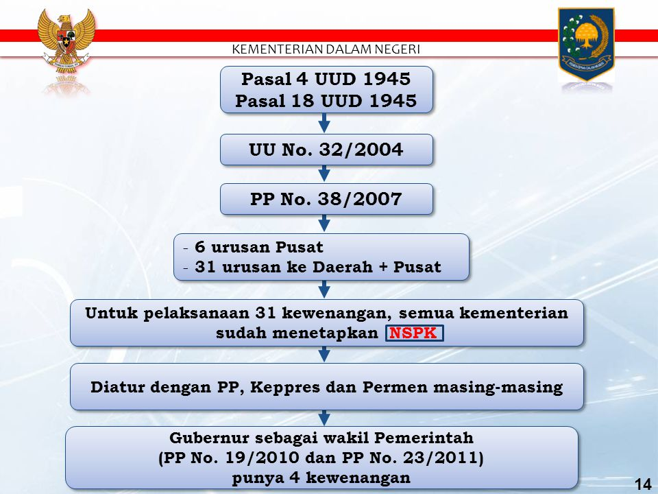 Pasal 4 UUD 1945 Pasal 18 UUD 1945 UU No. 32/2004 PP No. 38/2007