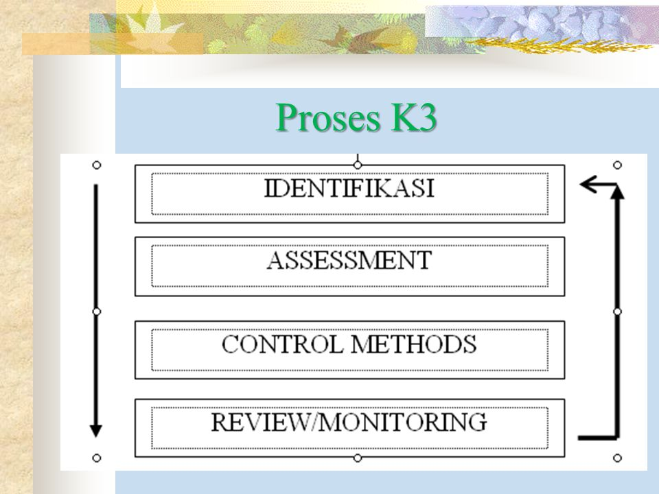 Proses K3 IDENTIFIKASI ASSESSMENT CONTROL METHODS REVIEW/MONITORING