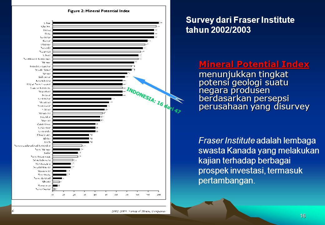 Survey dari Fraser Institute tahun 2002/2003