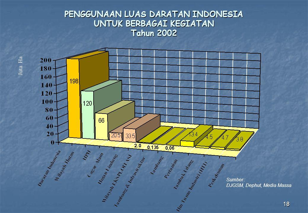 PENGGUNAAN LUAS DARATAN INDONESIA UNTUK BERBAGAI KEGIATAN Tahun 2002