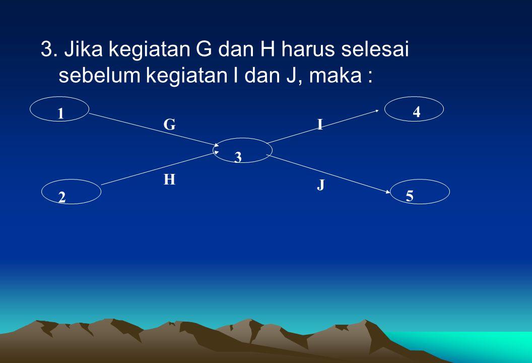 3. Jika kegiatan G dan H harus selesai sebelum kegiatan I dan J, maka :